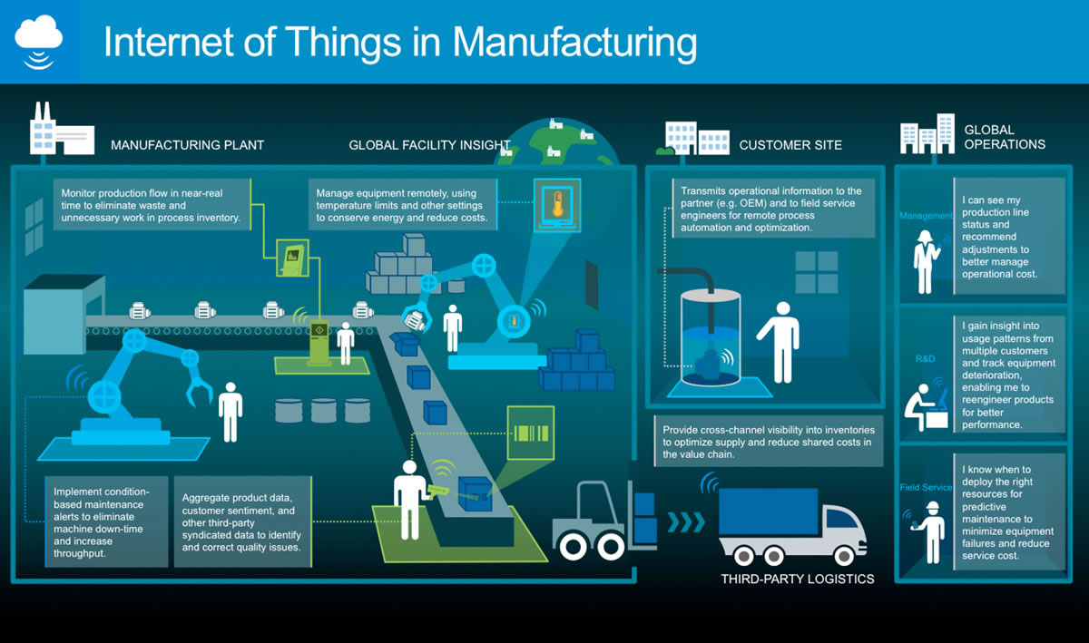 Internet-of-Things-in-manufacturing-the-Microsoft-view-source-SlideShare-presentation-large